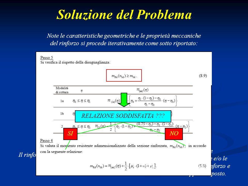 Soluzione del Problema Note le caratteristiche geometriche e le proprietà meccaniche del rinforzo si procede iterativamente come sotto riportato: RELA