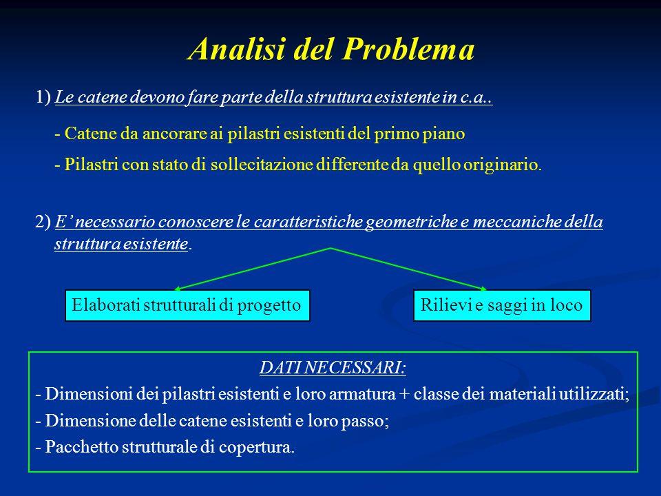 Analisi del Problema 1) Le catene devono fare parte della struttura esistente in c.a.. 2) E' necessario conoscere le caratteristiche geometriche e mec