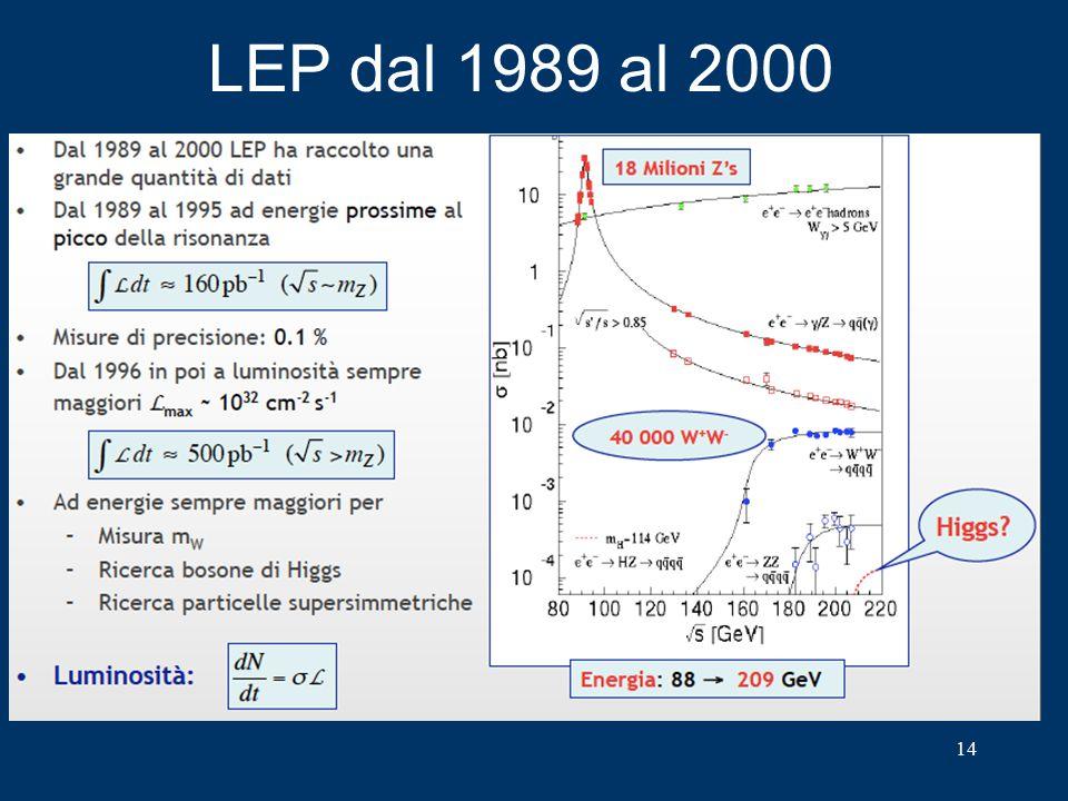 LEP dal 1989 al 2000 14
