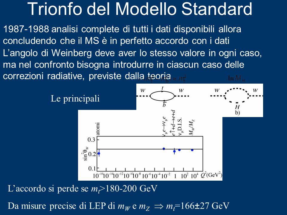 Trionfo del Modello Standard 1987-1988 analisi complete di tutti i dati disponibili allora concludendo che il MS è in perfetto accordo con i dati L'angolo di Weinberg deve aver lo stesso valore in ogni caso, ma nel confronto bisogna introdurre in ciascun caso delle correzioni radiative, previste dalla teoria Le principali L'accordo si perde se m t >180-200 GeV Da misure precise di LEP di m W e m Z  m t =166±27 GeV