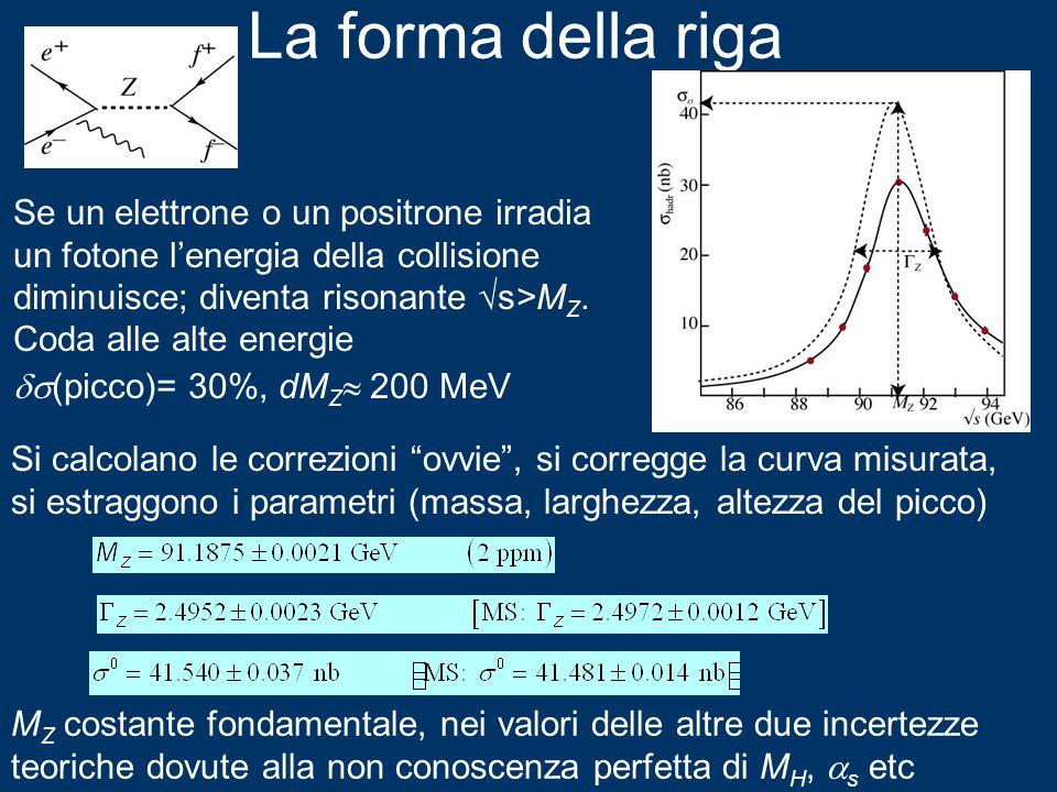 La forma della riga Se un elettrone o un positrone irradia un fotone l'energia della collisione diminuisce; diventa risonante √s>M Z.