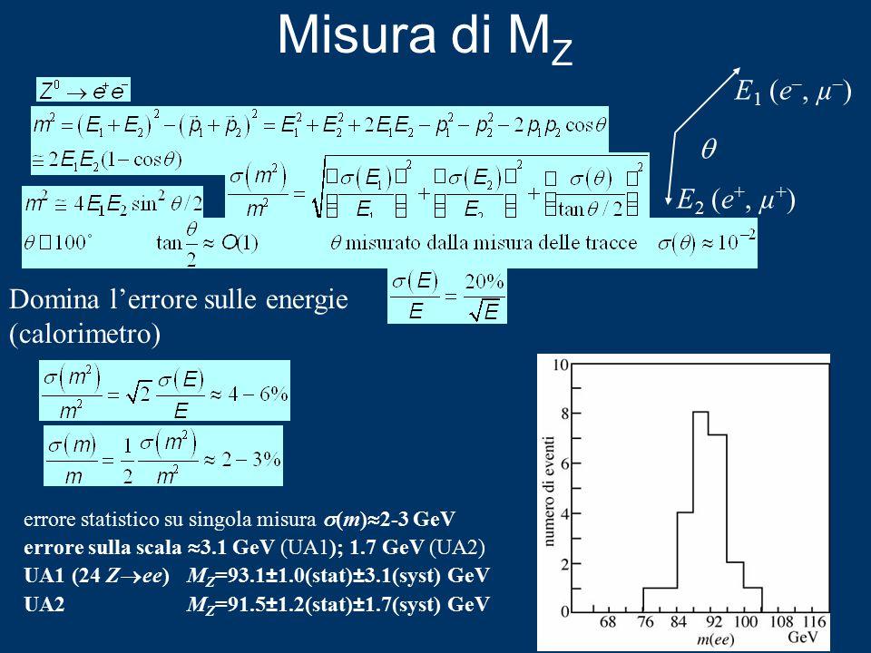 Misura di M Z E 1 (e –, µ – ) E 2 (e +, µ + )  Domina l'errore sulle energie (calorimetro) errore statistico su singola misura  (m)  2-3 GeV errore sulla scala  3.1 GeV (UA1); 1.7 GeV (UA2) UA1 (24 Z  ee) M Z =93.1±1.0(stat)±3.1(syst) GeV UA2 M Z =91.5±1.2(stat)±1.7(syst) GeV