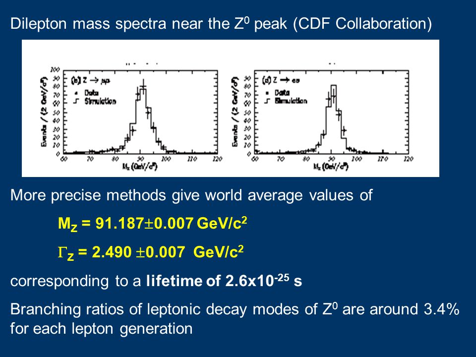 Dilepton mass spectra near the Z 0 peak (CDF Collaboration) More precise methods give world average values of M Z = 91.187  0.007 GeV/c 2  Z = 2.490  0.007 GeV/c 2 corresponding to a lifetime of 2.6x10 -25 s Branching ratios of leptonic decay modes of Z 0 are around 3.4% for each lepton generation