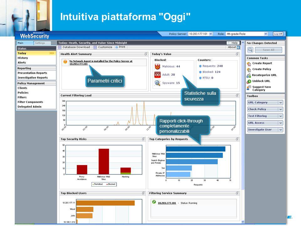 Intuitiva piattaforma Oggi Parametri critici Rapporti click-through completamente personalizzabili Rapporti click-through completamente personalizzabili Statistiche sulla sicurezza Statistiche sulla sicurezza
