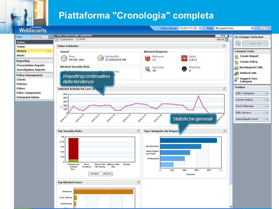 Piattaforma Cronologia completa Statistiche generali Reporting continuativo delle tendenze Reporting continuativo delle tendenze