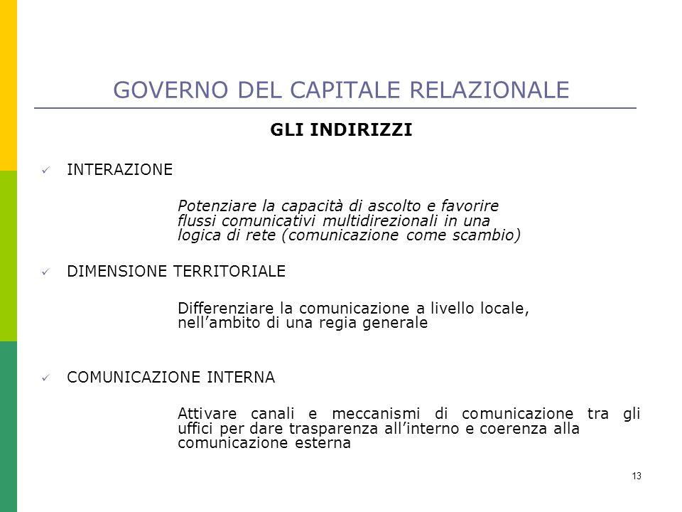 13 GOVERNO DEL CAPITALE RELAZIONALE GLI INDIRIZZI INTERAZIONE Potenziare la capacità di ascolto e favorire flussi comunicativi multidirezionali in una logica di rete (comunicazione come scambio) DIMENSIONE TERRITORIALE Differenziare la comunicazione a livello locale, nell'ambito di una regia generale COMUNICAZIONE INTERNA Attivare canali e meccanismi di comunicazione tra gli uffici per dare trasparenza all'interno e coerenza alla comunicazione esterna