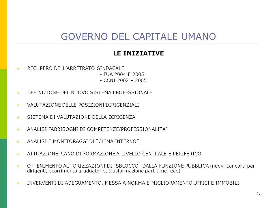 18 GOVERNO DEL CAPITALE UMANO LE INIZIATIVE  RECUPERO DELL'ARRETRATO SINDACALE - FUA 2004 E 2005 - CCNI 2002 – 2005  DEFINIZIONE DEL NUOVO SISTEMA PROFESSIONALE  VALUTAZIONE DELLE POSIZIONI DIRIGENZIALI  SISTEMA DI VALUTAZIONE DELLA DIRIGENZA  ANALISI FABBISOGNI DI COMPETENZE/PROFESSIONALITA'  ANALISI E MONITORAGGI DI CLIMA INTERNO  ATTUAZIONE PIANO DI FORMAZIONE A LIVELLO CENTRALE E PERIFERICO  OTTENIMENTO AUTORIZZAZIONI DI SBLOCCO DALLA FUNZIONE PUBBLICA (nuovi concorsi per dirigenti, scorrimento graduatorie, trasformazione part-time, ecc)  INVERVENTI DI ADEGUAMENTO, MESSA A NORMA E MIGLIORAMENTO UFFICI E IMMOBILI