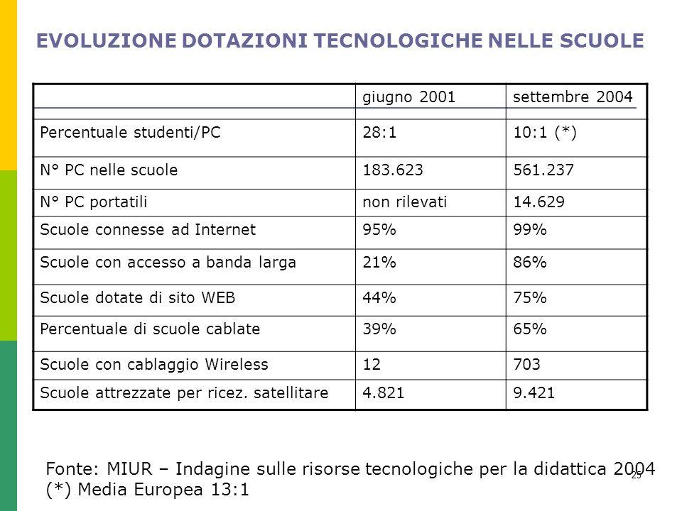 25 Fonte: MIUR – Indagine sulle risorse tecnologiche per la didattica 2004 (*) Media Europea 13:1 giugno 2001settembre 2004 Percentuale studenti/PC28:110:1 (*) N° PC nelle scuole183.623561.237 N° PC portatilinon rilevati14.629 Scuole connesse ad Internet95%99% Scuole con accesso a banda larga21%86% Scuole dotate di sito WEB44%75% Percentuale di scuole cablate39%65% Scuole con cablaggio Wireless12703 Scuole attrezzate per ricez.