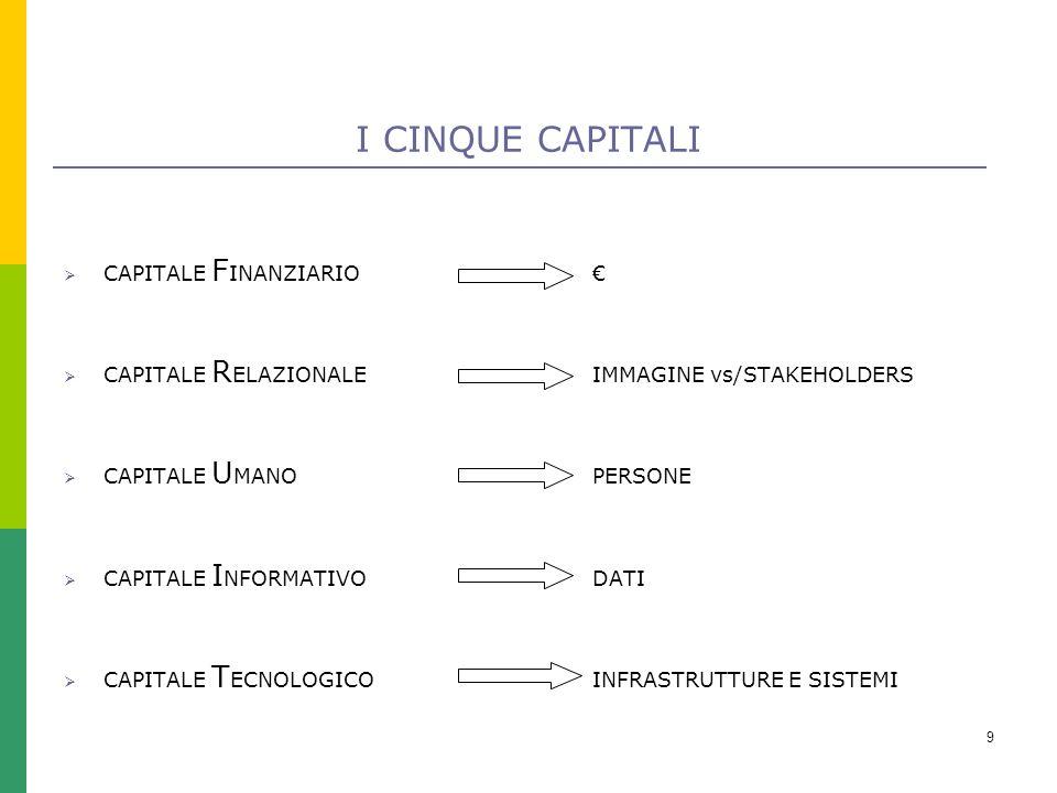 9 I CINQUE CAPITALI  CAPITALE F INANZIARIO€  CAPITALE R ELAZIONALEIMMAGINE vs/STAKEHOLDERS  CAPITALE U MANOPERSONE  CAPITALE I NFORMATIVODATI  CAPITALE T ECNOLOGICOINFRASTRUTTURE E SISTEMI