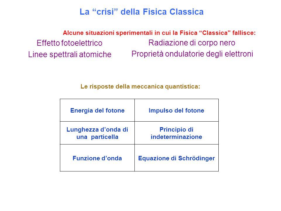 """La """"crisi"""" della Fisica Classica Alcune situazioni sperimentali in cui la Fisica """"Classica"""