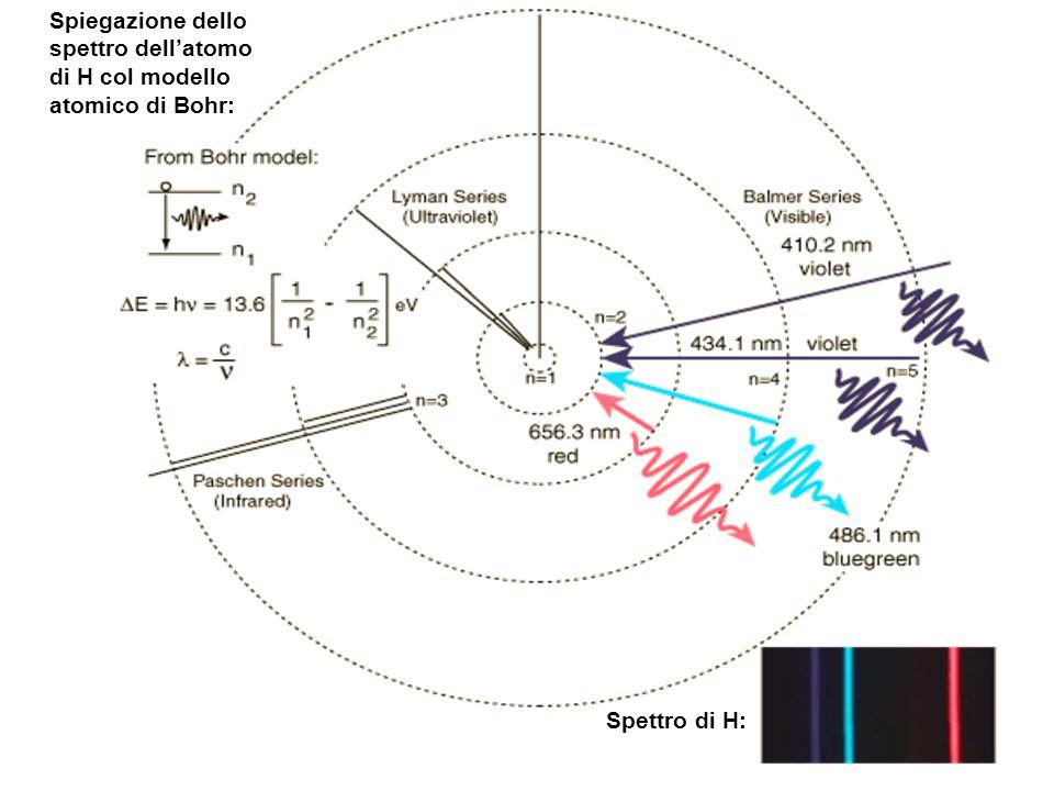Spiegazione dello spettro dell'atomo di H col modello atomico di Bohr: Spettro di H: