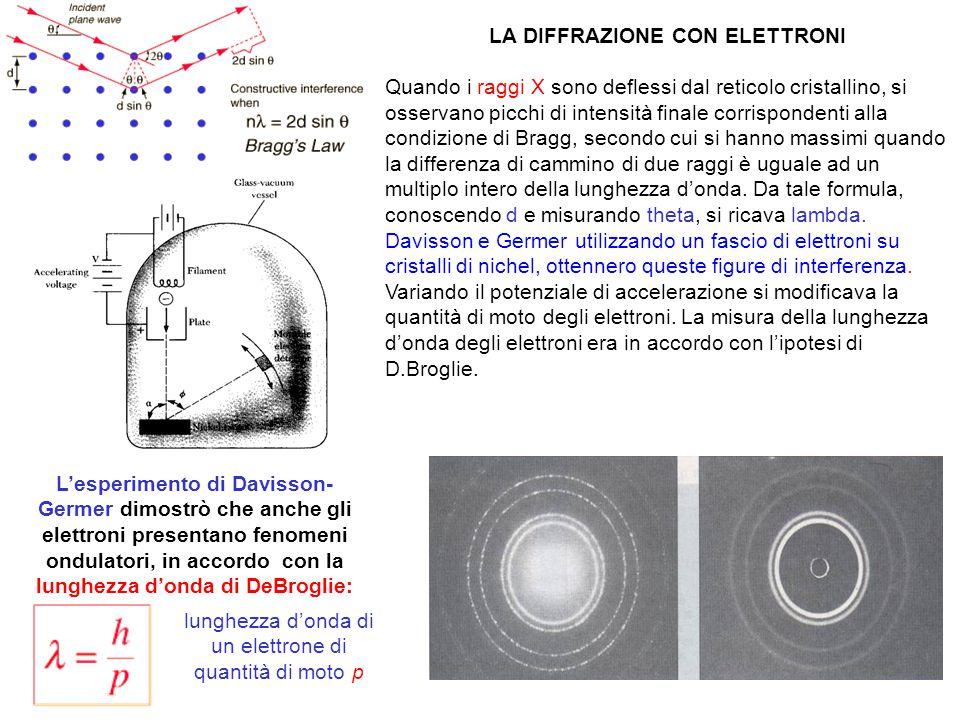 LA DIFFRAZIONE CON ELETTRONI Quando i raggi X sono deflessi dal reticolo cristallino, si osservano picchi di intensità finale corrispondenti alla cond