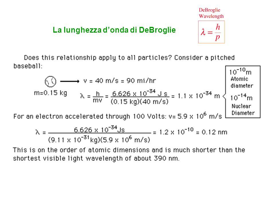 La lunghezza d'onda di DeBroglie