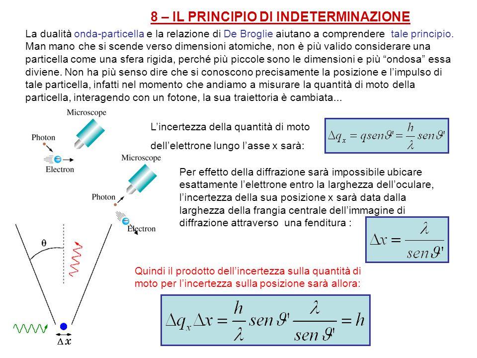 8 – IL PRINCIPIO DI INDETERMINAZIONE La dualità onda-particella e la relazione di De Broglie aiutano a comprendere tale principio. Man mano che si sce
