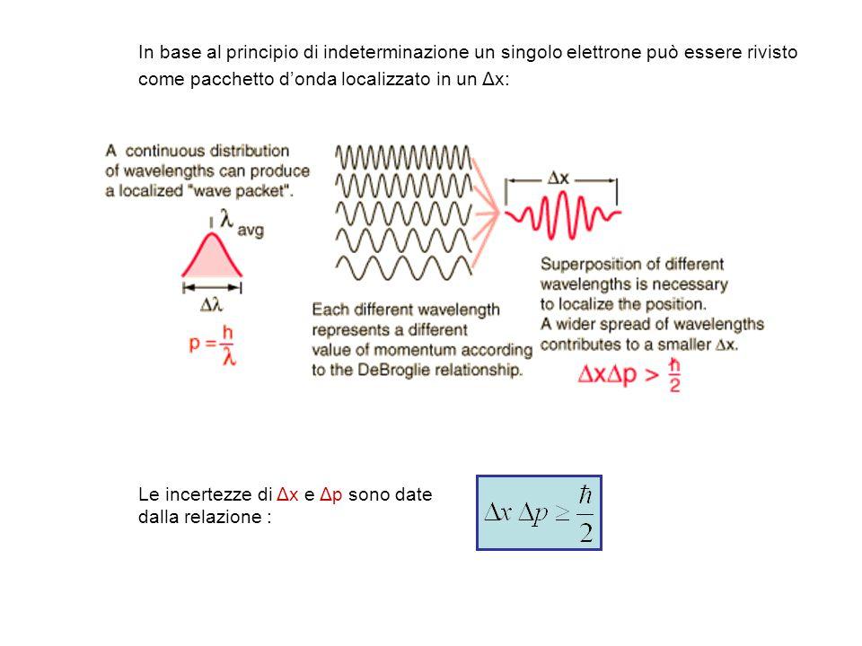 Le incertezze di Δx e Δp sono date dalla relazione : In base al principio di indeterminazione un singolo elettrone può essere rivisto come pacchetto d