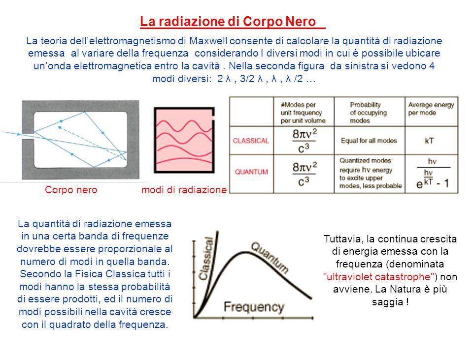 La quantità di radiazione emessa in una certa banda di frequenze dovrebbe essere proporzionale al numero di modi in quella banda. Secondo la Fisica Cl