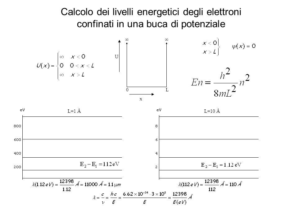 Calcolo dei livelli energetici degli elettroni confinati in una buca di potenziale ∞∞ x U 0L L=10 ÅL=1 Å