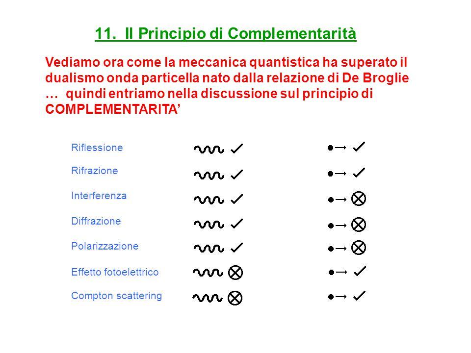 11. Il Principio di Complementarità Riflessione Rifrazione Interferenza Diffrazione Polarizzazione Effetto fotoelettrico Compton scattering Vediamo or