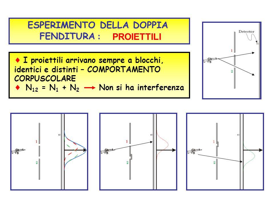ESPERIMENTO DELLA DOPPIA FENDITURA  I proiettili arrivano sempre a blocchi, identici e distinti – COMPORTAMENTO CORPUSCOLARE  N 12 = N 1 + N 2 Non s