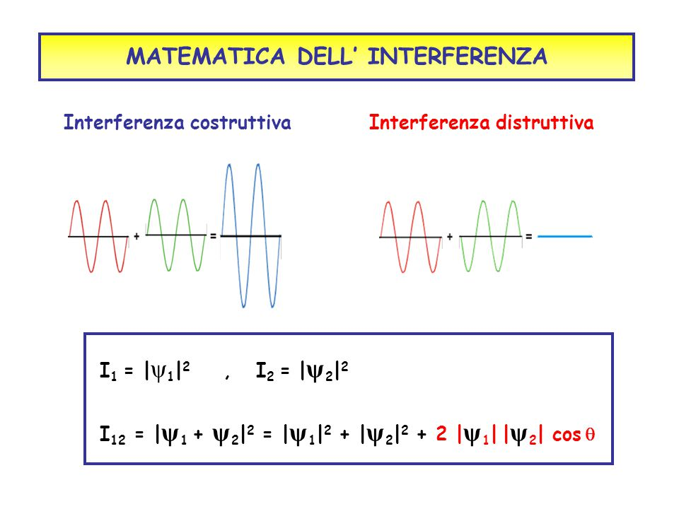 Interferenza distruttivaInterferenza costruttiva MATEMATICA DELL' INTERFERENZA I 1 = | ψ 1 | 2, I 2 = | ψ 2 | 2 I 12 = | ψ 1 + ψ 2 | 2 = | ψ 1 | 2 + |