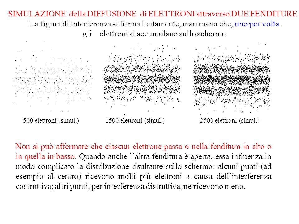 SIMULAZIONE della DIFFUSIONE di ELETTRONI attraverso DUE FENDITURE La figura di interferenza si forma lentamente, man mano che, uno per volta, gli ele