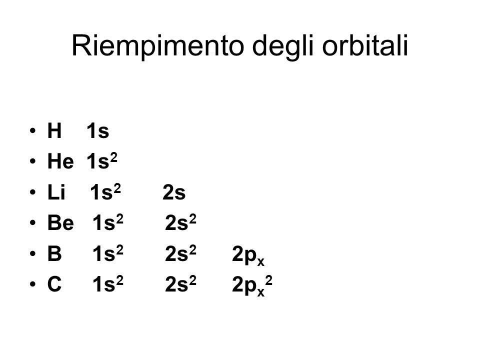 Riempimento degli orbitali H 1s He 1s 2 Li 1s 2 2s Be 1s 2 2s 2 B 1s 2 2s 2 2p x C 1s 2 2s 2 2p x 2