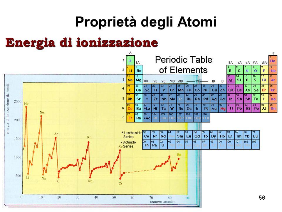 Lez. 756 Proprietà degli Atomi Energia di ionizzazione