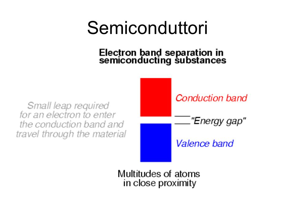 Semiconduttori