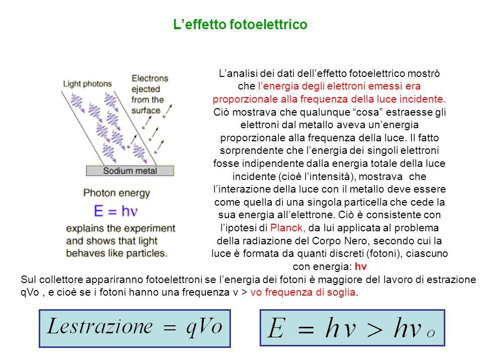 L'analisi dei dati dell'effetto fotoelettrico mostrò che l'energia degli elettroni emessi era proporzionale alla frequenza della luce incidente. Ciò m