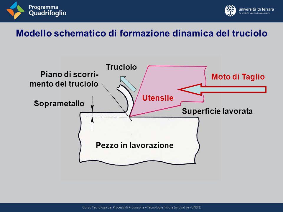 Modello schematico di formazione dinamica del truciolo Corso Tecnologia dei Processi di Produzione – Tecnologie Fisiche Innovative - UNIFE Pezzo in la