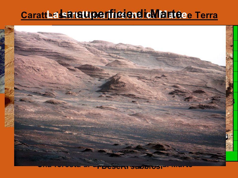 Caratteristiche comparative tra Marte e Terra MarteTerra Distanza media dal Sole228 mln km149 mln km Il periodo di rotazione24 ore 37 min23 ore 56 min