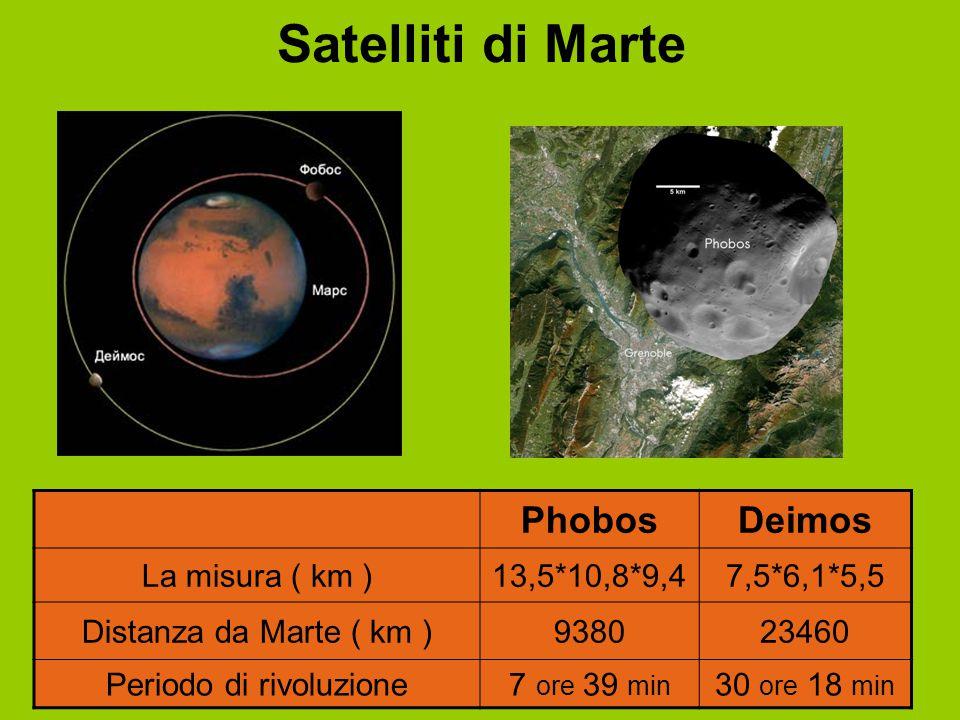 Satelliti di Marte PhobosDeimos La misura ( km )13,5*10,8*9,47,5*6,1*5,5 Distanza da Marte ( km )938023460 Periodo di rivoluzione7 ore 39 min 30 ore 1