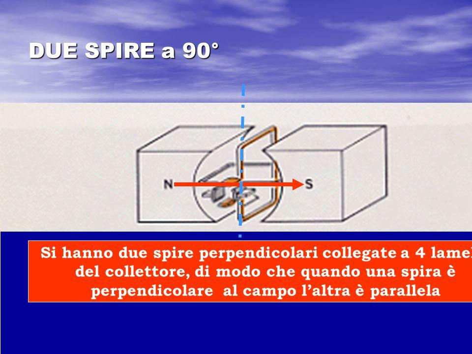DUE SPIRE a 90° Si hanno due spire perpendicolari collegate a 4 lamelle del collettore, di modo che quando una spira è perpendicolare al campo l'altra