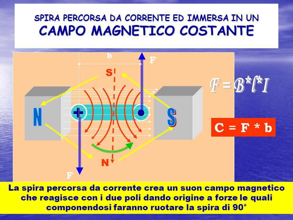 SPIRA PERCORSA DA CORRENTE ED IMMERSA IN UN CAMPO MAGNETICO COSTANTE + N S La spira percorsa da corrente crea un suon campo magnetico che reagisce con