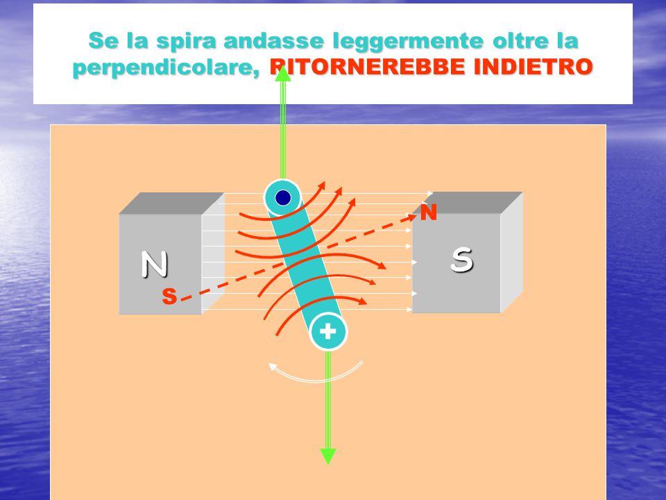Se la spira andasse leggermente oltre la perpendicolare, RITORNEREBBE INDIETRO N S N S +