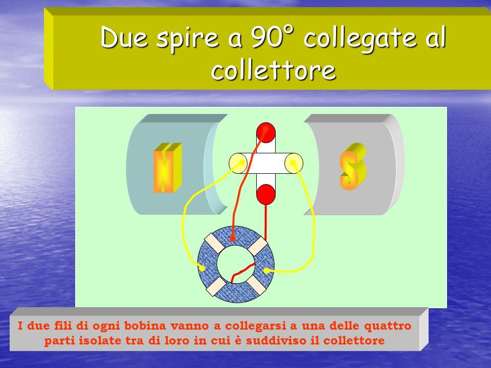 Due spire a 90° collegate al collettore I due fili di ogni bobina vanno a collegarsi a una delle quattro parti isolate tra di loro in cui è suddiviso