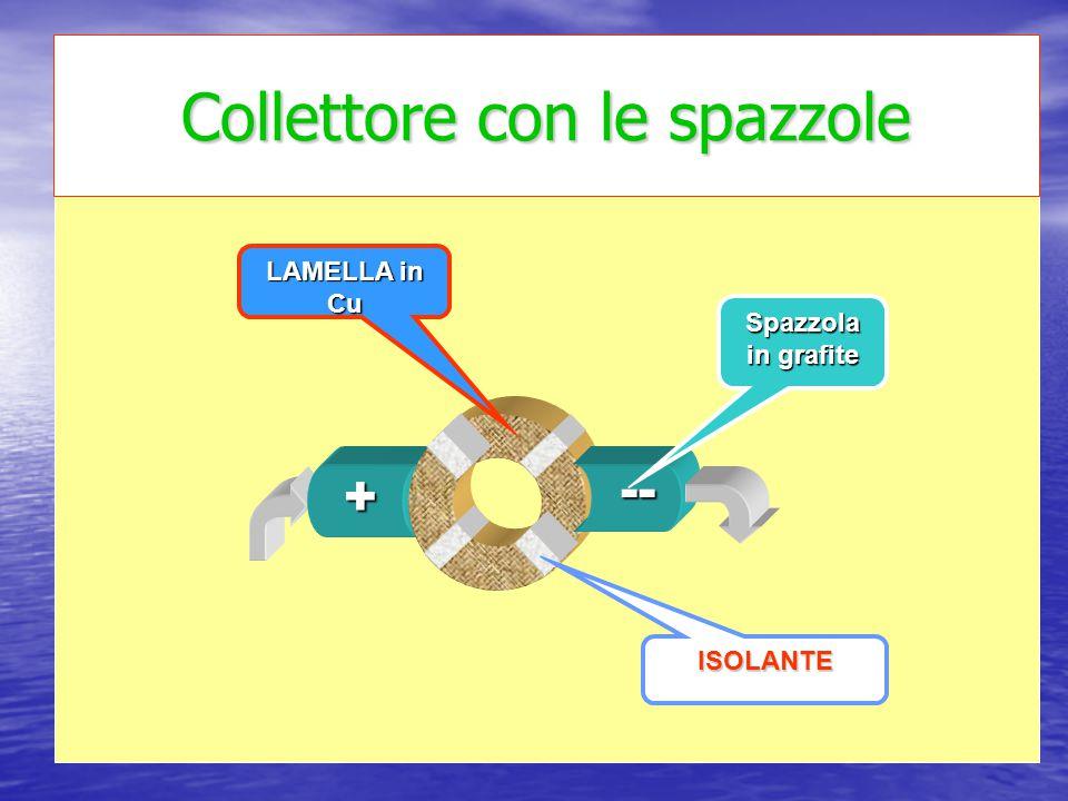 Spazzola in grafite LAMELLA in Cu ISOLANTE + -- Collettore con le spazzole