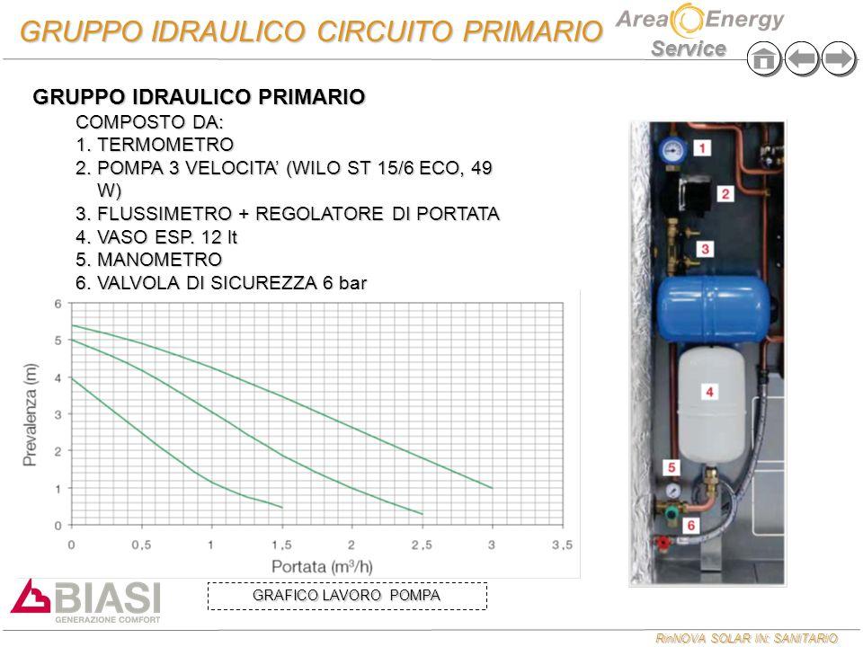 RinNOVA SOLAR IN: SANITARIO Service GRUPPO IDRAULICO CIRCUITO PRIMARIO GRUPPO IDRAULICO PRIMARIO COMPOSTO DA: 1.TERMOMETRO 2.POMPA 3 VELOCITA' (WILO S