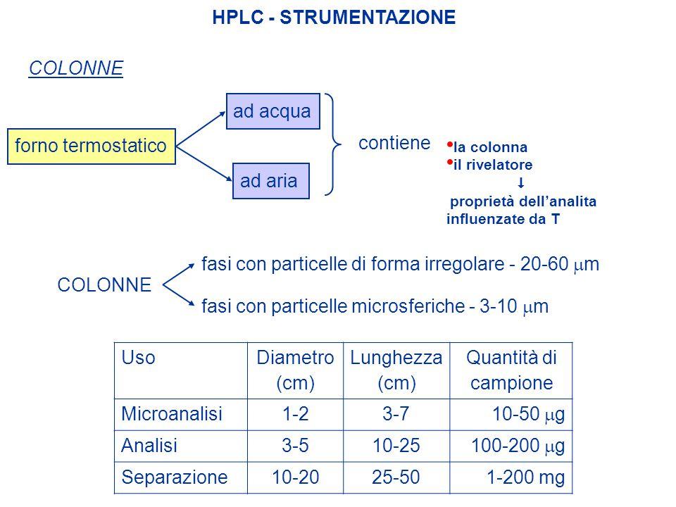 HPLC - STRUMENTAZIONE COLONNE forno termostatico ad acqua ad aria la colonna il rivelatore  proprietà dell'analita influenzate da T contiene Uso Diam