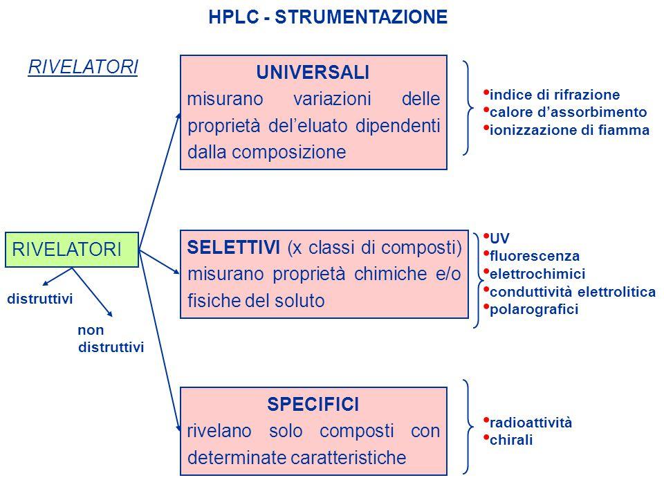 HPLC - STRUMENTAZIONE RIVELATORI distruttivi non distruttivi UNIVERSALI misurano variazioni delle proprietà del'eluato dipendenti dalla composizione S
