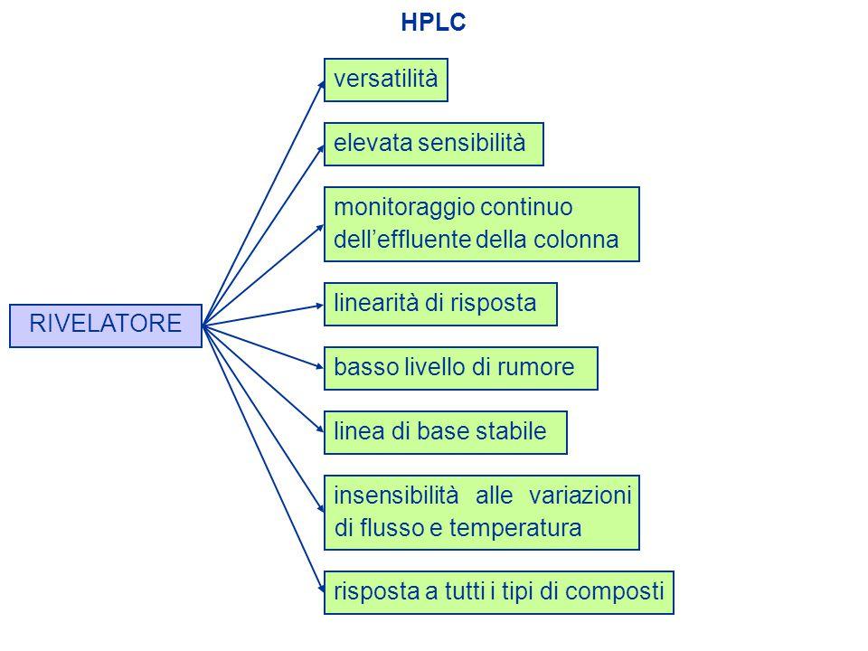 HPLC elevata sensibilitàmonitoraggio continuo dell'effluente della colonna versatilitàlinearità di risposta risposta a tutti i tipi di composti linea