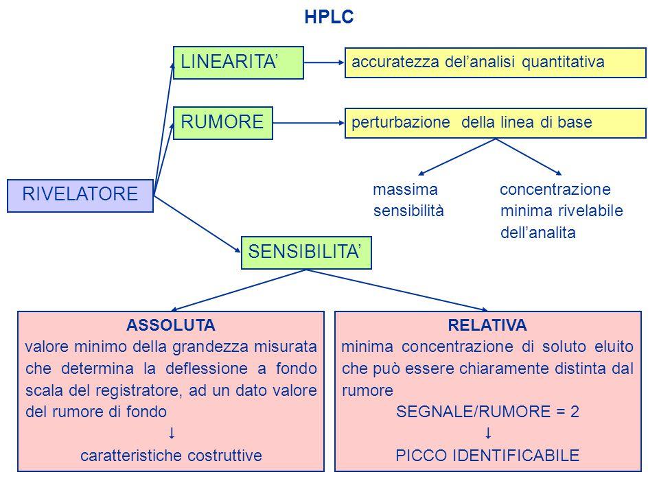 HPLC SENSIBILITA' RIVELATORE LINEARITA' accuratezza del'analisi quantitativa RUMORE perturbazione della linea di base massima sensibilità concentrazio
