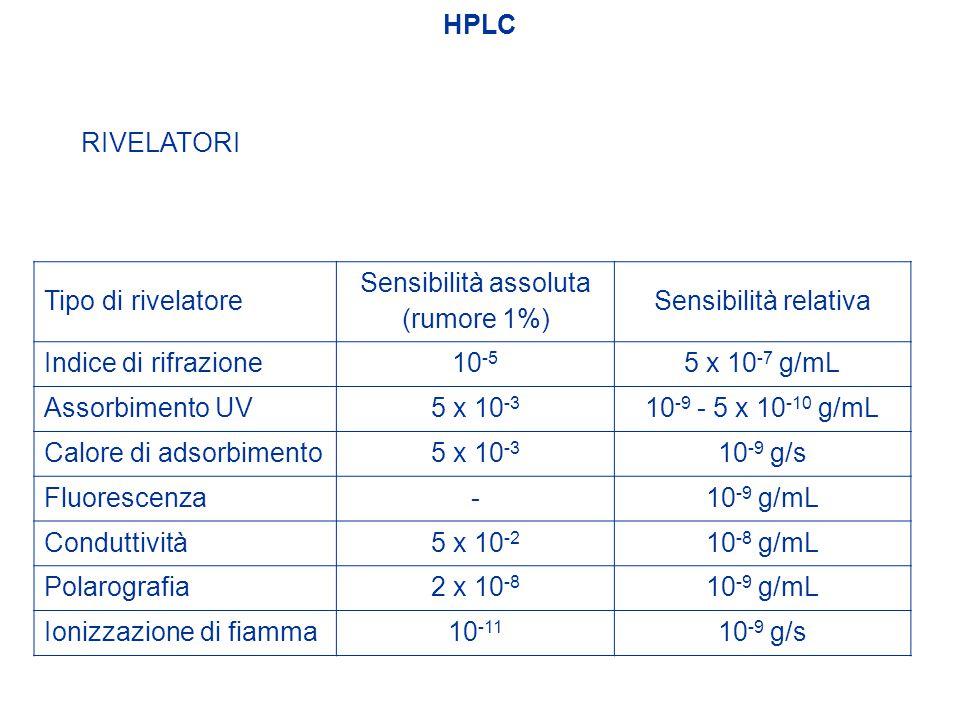 HPLC Tipo di rivelatore Sensibilità assoluta (rumore 1%) Sensibilità relativa Indice di rifrazione 10 -5 5 x 10 -7  g/mL Assorbimento UV 5 x 10 -3 10