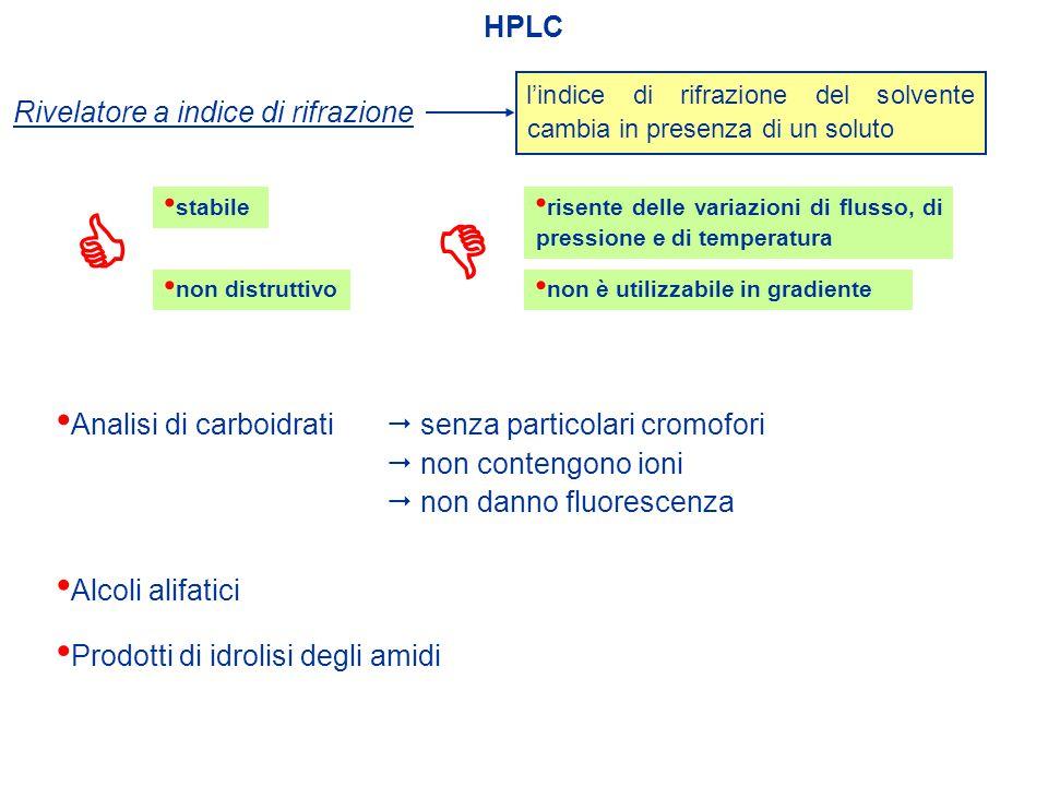 HPLC Rivelatore a indice di rifrazione non distruttivo stabile l'indice di rifrazione del solvente cambia in presenza di un soluto risente delle varia