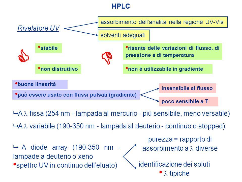 HPLC Rivelatore UV non distruttivo stabile assorbimento dell'analita nella regione UV-Vis risente delle variazioni di flusso, di pressione e di temper