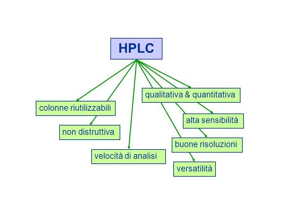versatilità buone risoluzioni alta sensibilità non distruttiva velocità di analisi colonne riutilizzabili HPLC qualitativa & quantitativa