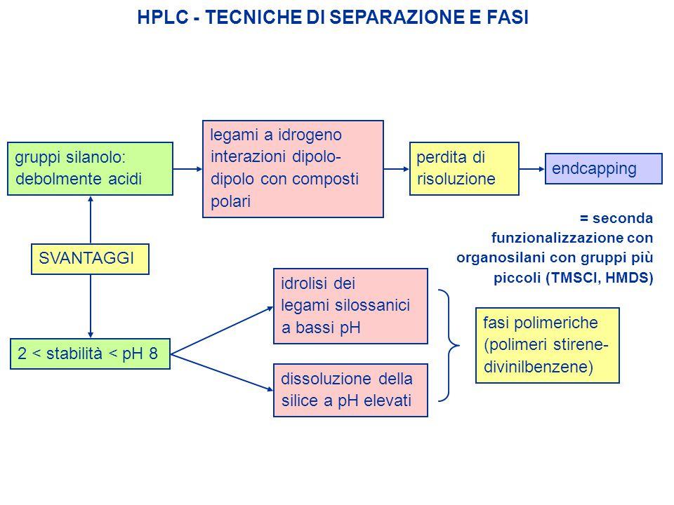HPLC - TECNICHE DI SEPARAZIONE E FASI = seconda funzionalizzazione con organosilani con gruppi più piccoli (TMSCl, HMDS) legami a idrogeno interazioni