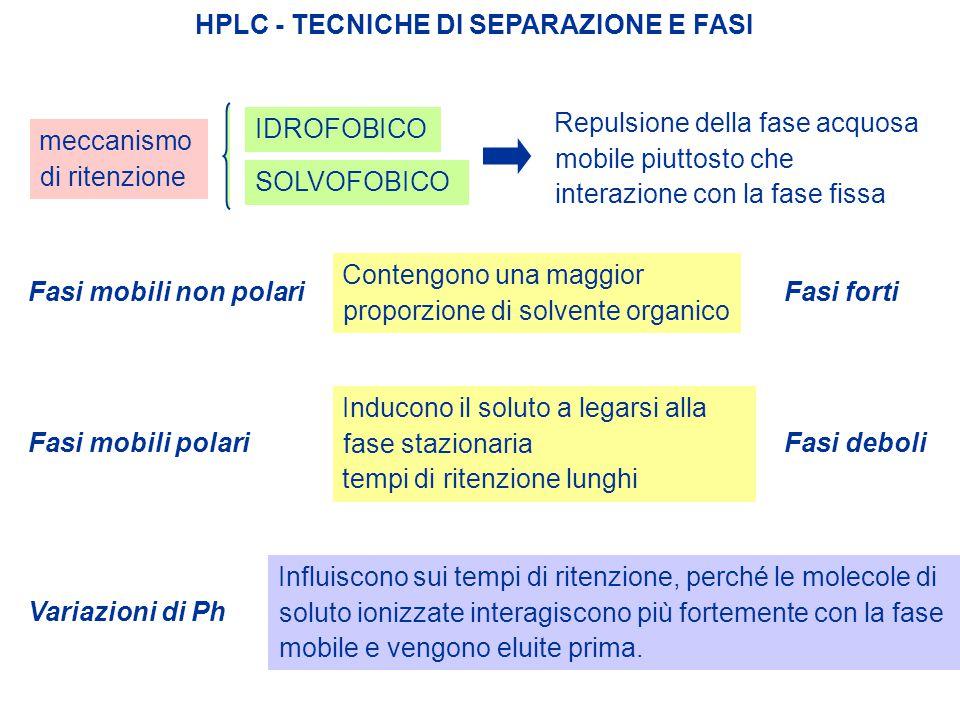 HPLC - TECNICHE DI SEPARAZIONE E FASI meccanismo di ritenzione Repulsione della fase acquosa mobile piuttosto che interazione con la fase fissa IDROFO