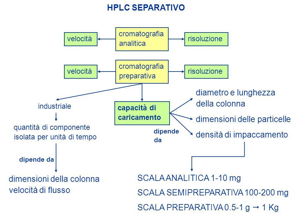 HPLC SEPARATIVO dipende da cromatografia analitica risoluzionevelocità SCALA SEMIPREPARATIVA 100-200 mg cromatografia preparativa risoluzionevelocità
