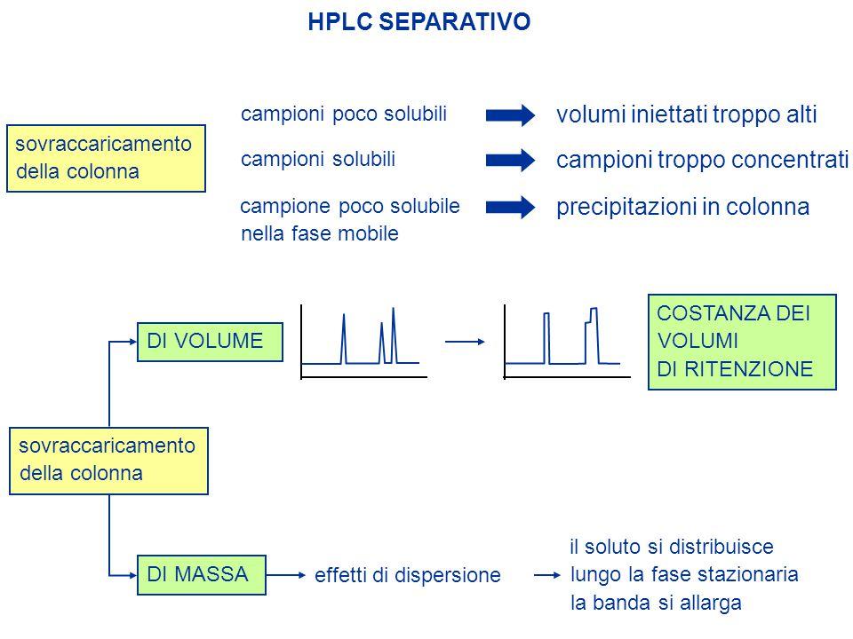 HPLC SEPARATIVO volumi iniettati troppo alti campioni poco solubili sovraccaricamento della colonna campioni troppo concentrati precipitazioni in colo